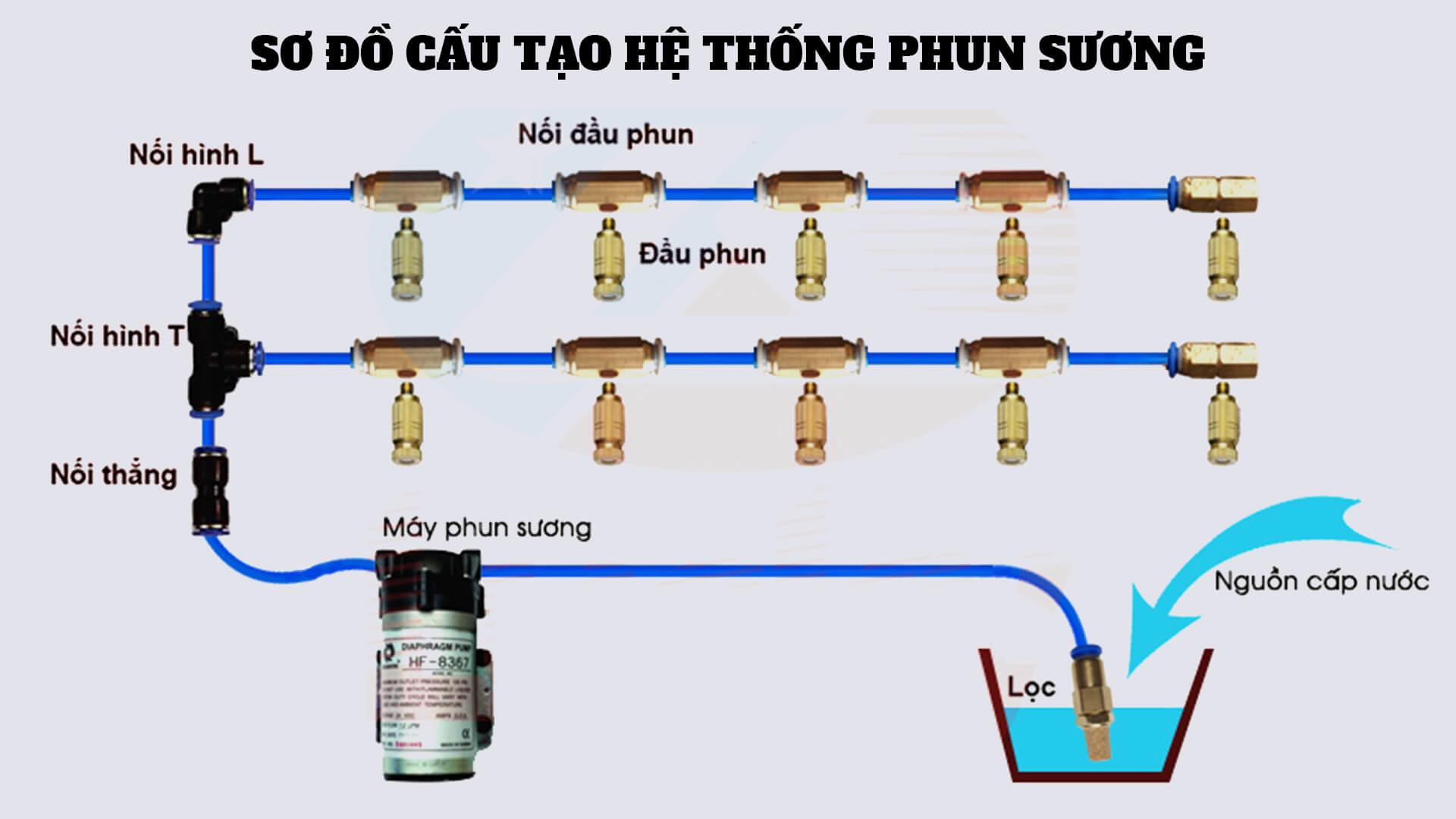 so-do-cau-tao-he-thong-phun-tuoi-suong