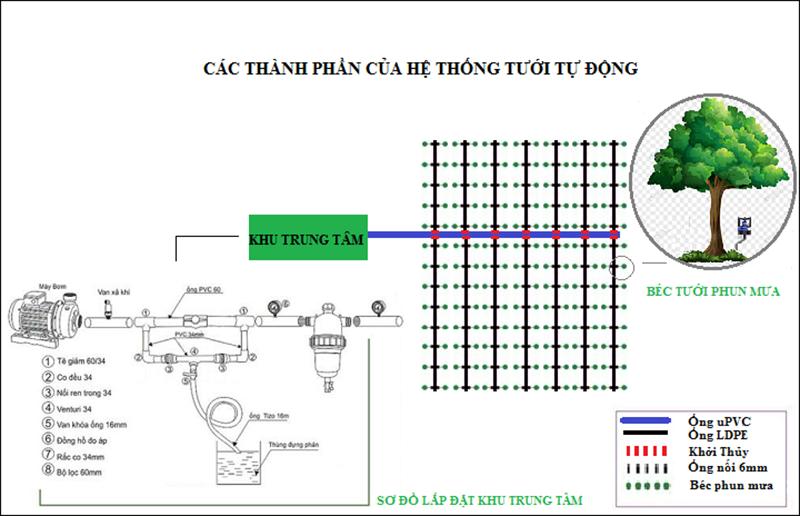 Hệ thống tưới phun mưa cục bộ cũng khá đơn giản và vô cùng dễ dàng trong việc lắp đặt